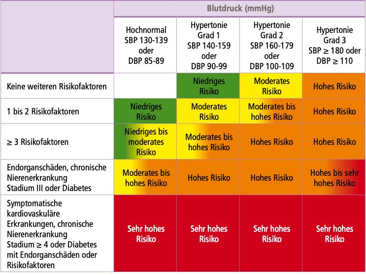 Bluthochdruck und andere Risikofaktoren